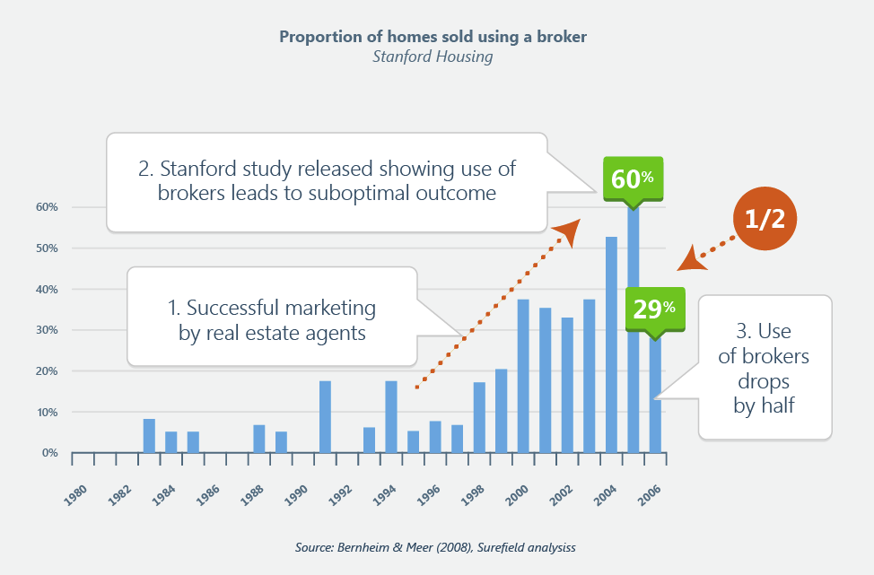 Proportion of homes sold using a broker