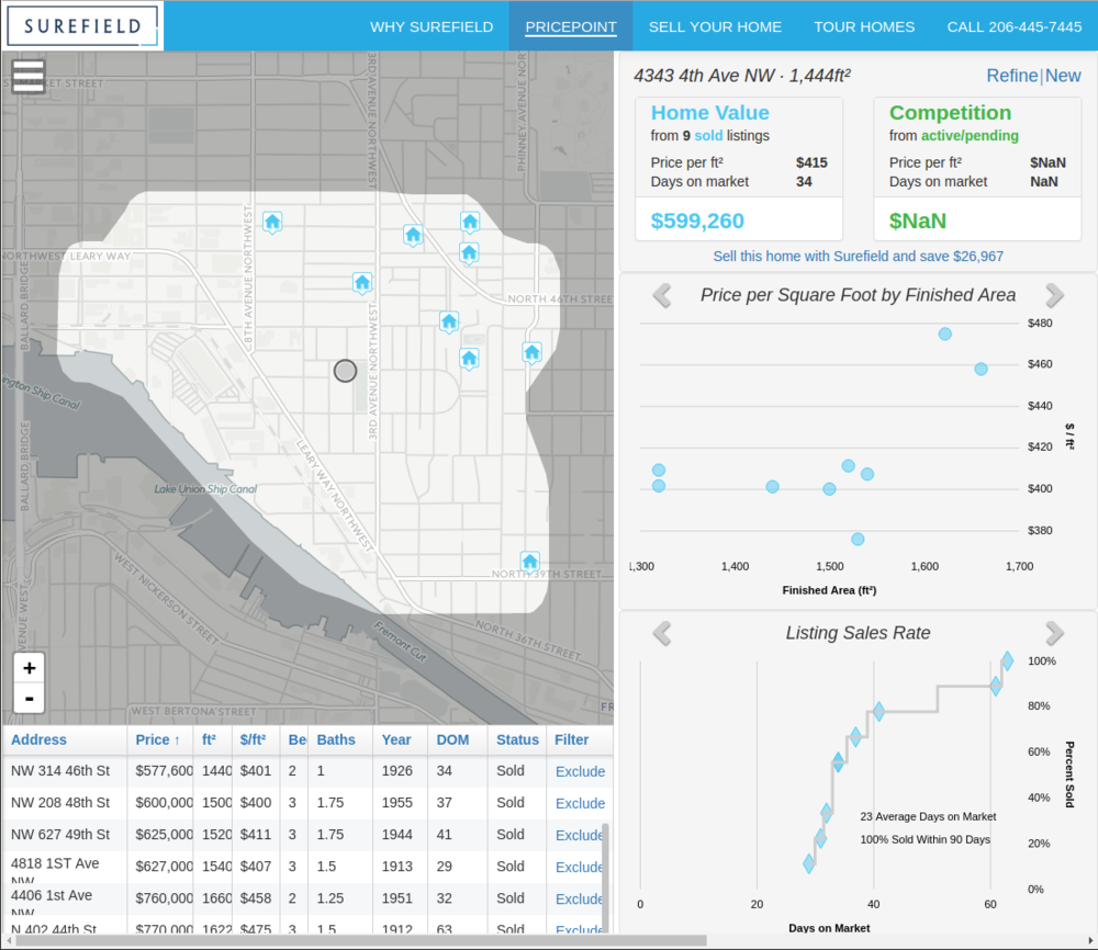 - Surefield's Pricepoint produces accurate home pricing