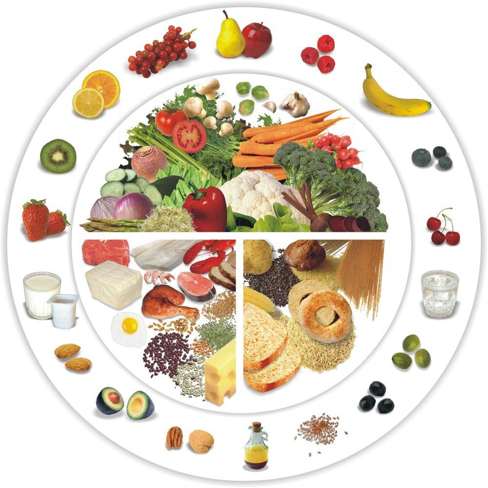 Assiette santé _ assiette optimale - assiette équilibrée - nutritionbyaurelia.jpg