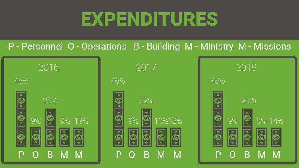 (6)Impact Report 2017 Expenditures.jpg