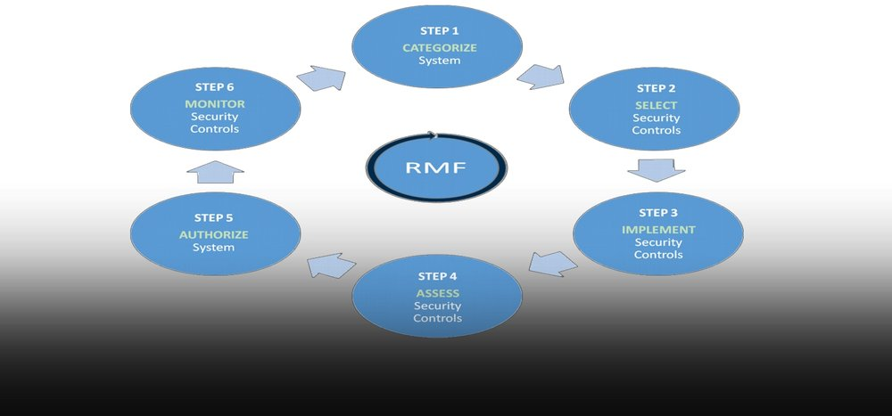 RISK MANAGEMENT FRAMEWORK (RMF)