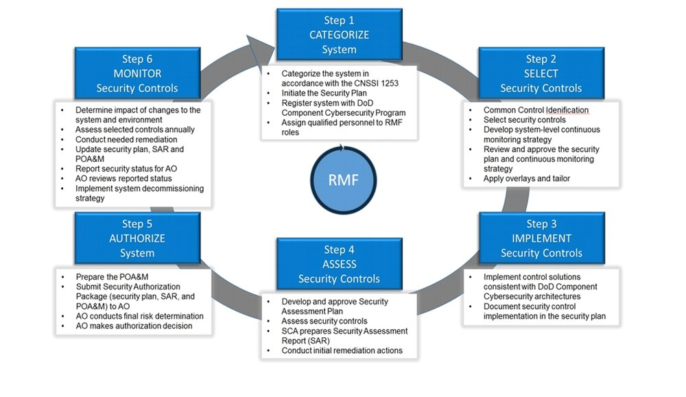 Risk Managment Framework Gibbs And Cox Maritime Solutions