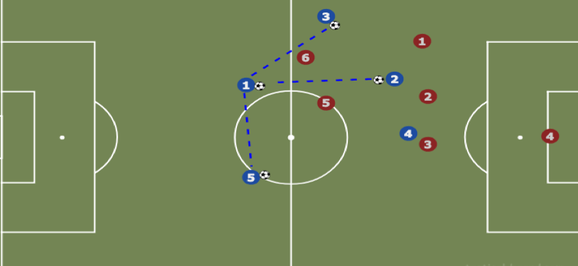 The pass from Blue 1 to Blue 2 is the highest value pass as it overplays the most defenders. Good players are either passing past defenders, dribbling past defenders, or positioning themselves behind more defenders statically, or with a run.
