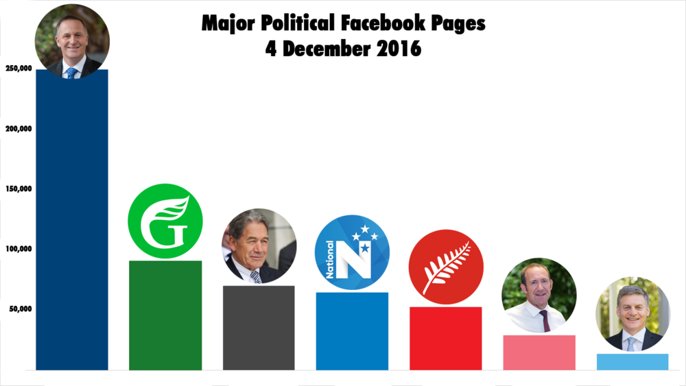 Comparison of major political Facebook pages in New Zealand as at 4 December 2016, the day before John Key resigned as Prime Minister.