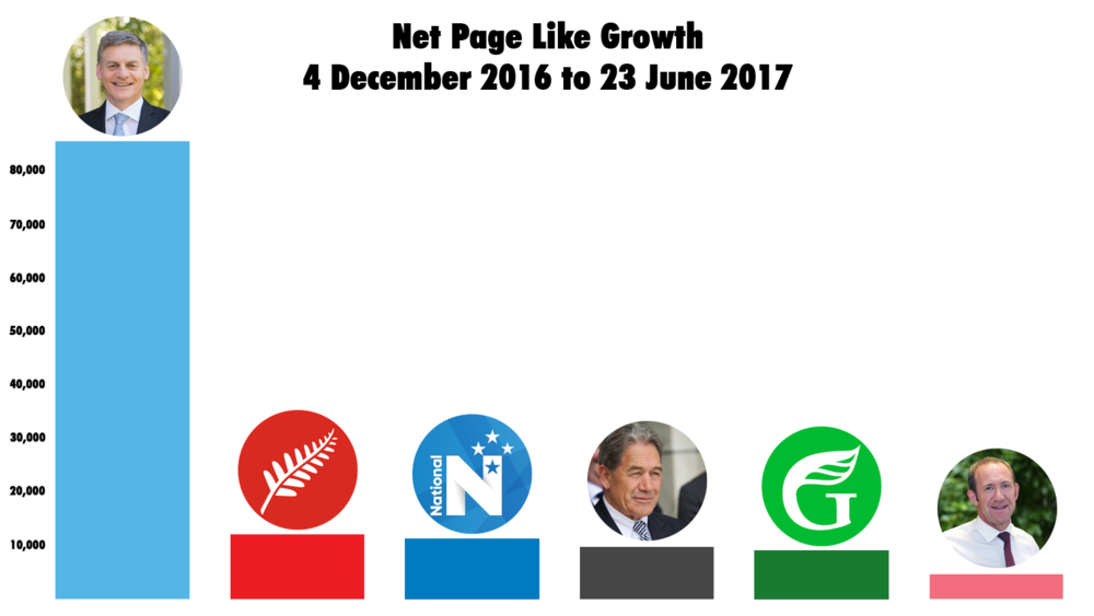 Facebook page like growth from 4 December 2016 through to 23 June 2017, note Andrew Little off to the right.
