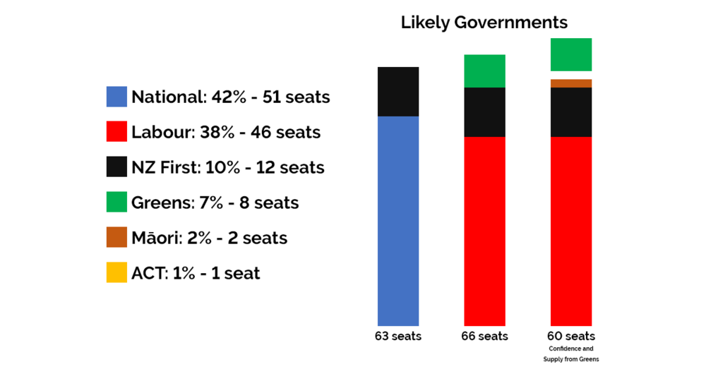 TVNZ Poll Prediction 31 August 2017.png