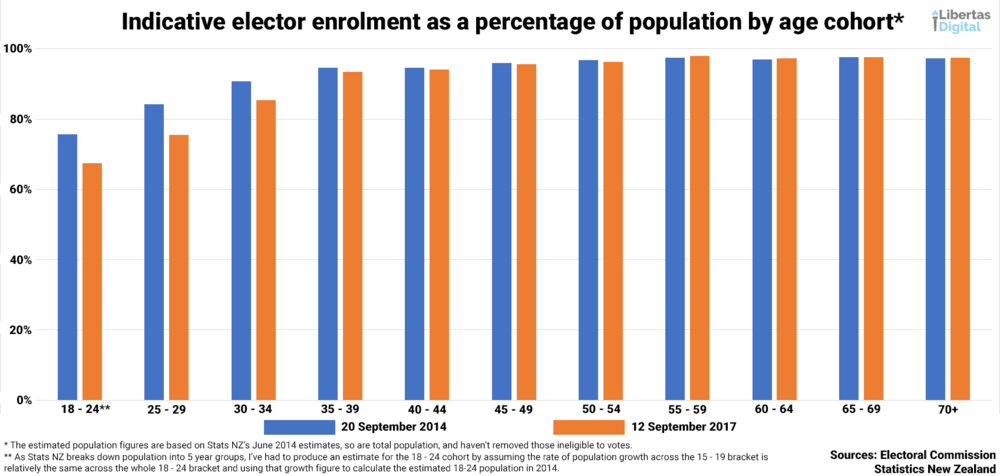 Elector Enrolment as a Percentage of Population.png