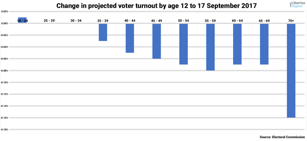 12 to 17 September Enrolment Change in Likely Voters.png