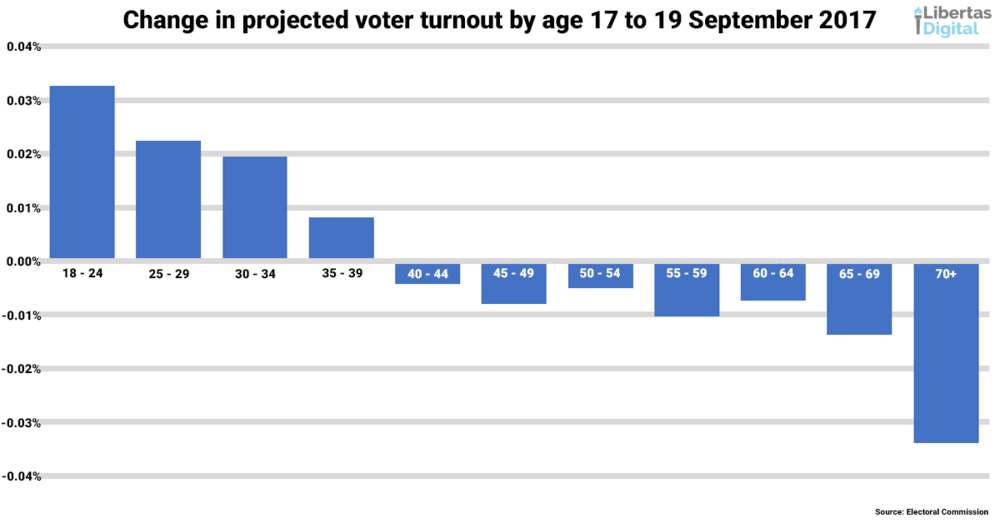 Change in projected voting turnout 17 to 19 September.png