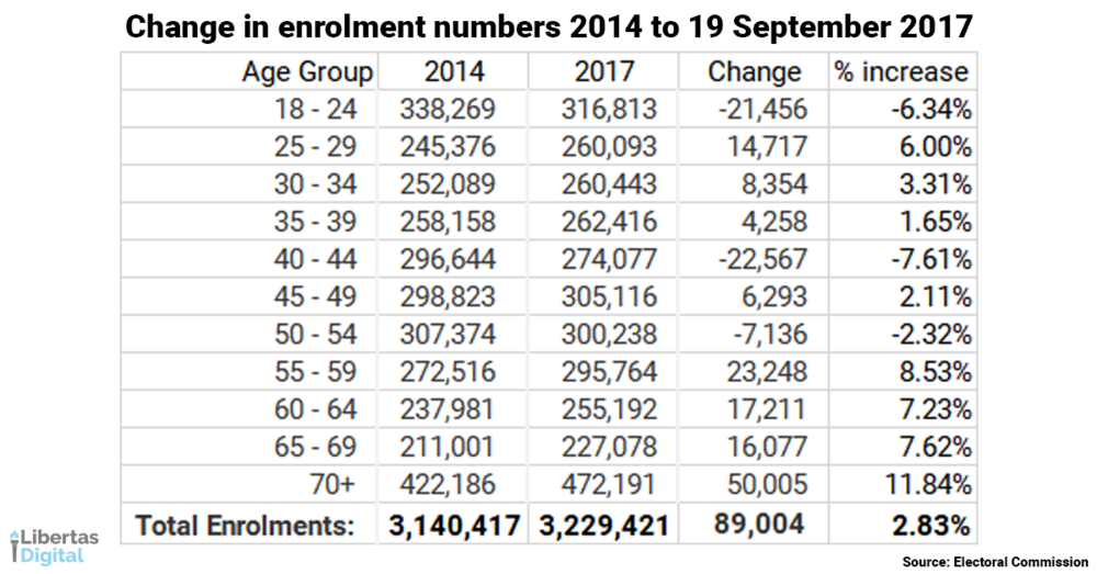 Change in enrolment numbers 2014 to 19 September 2017.png