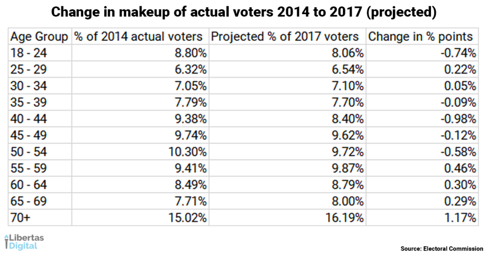 Change in makeup of actual voters 22 September.png