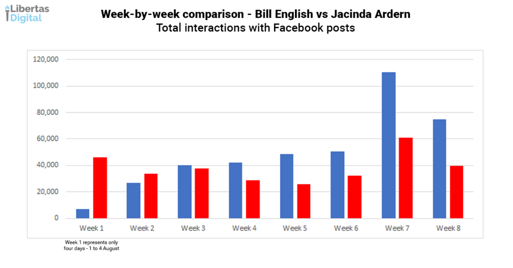 Week by week Bill vs Jacinda Overall Interactions.png