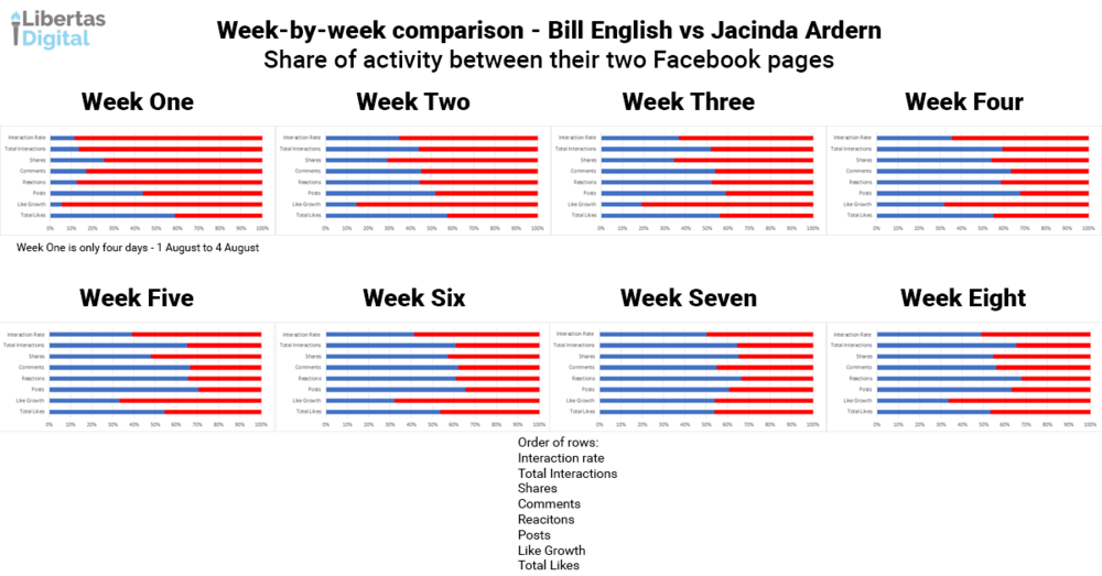 Week by week Bill vs Jacinda.png