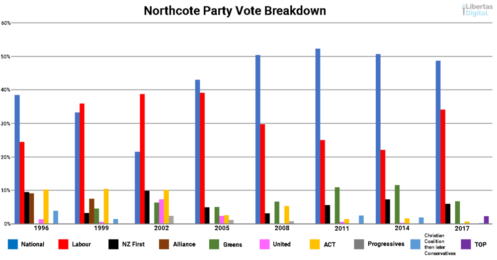 Northcote Party Vote Breakdown.png