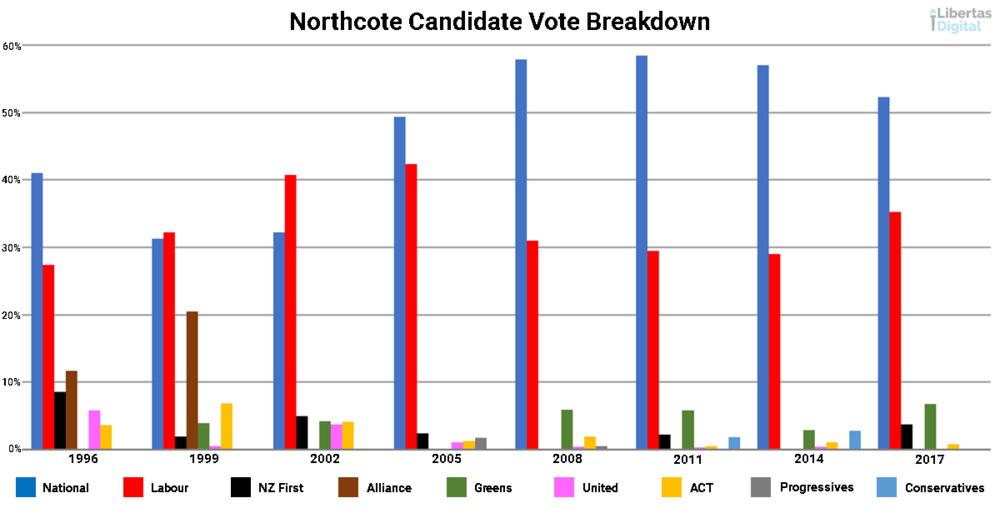 Northcote Candidate Vote Breakdown.png