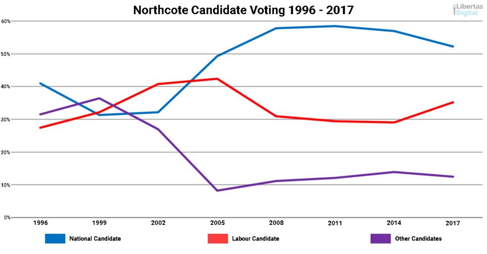 Northcote Candidate Vote Only.png
