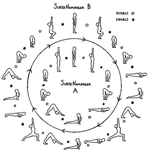 Surya Namaskar A & B