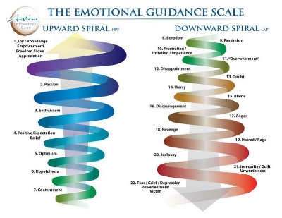 800px-Emotional_guidance_scale.jpg