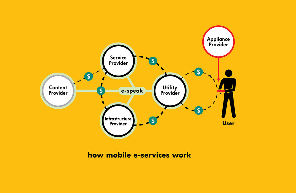 whwWeb_hp_Diagram_how mobile e-services work.jpg