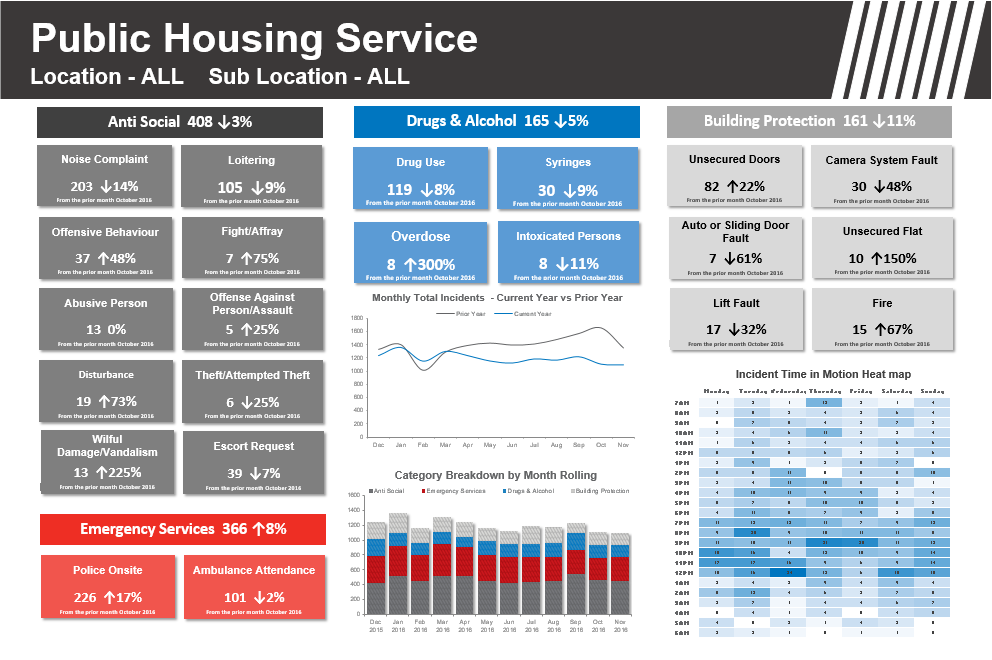 Public Housing Service               Based on 4 main categories this dashboard provides an overview of occurrence within the public housing services from a security perspective.  Current and Prior Year Monthly comparison