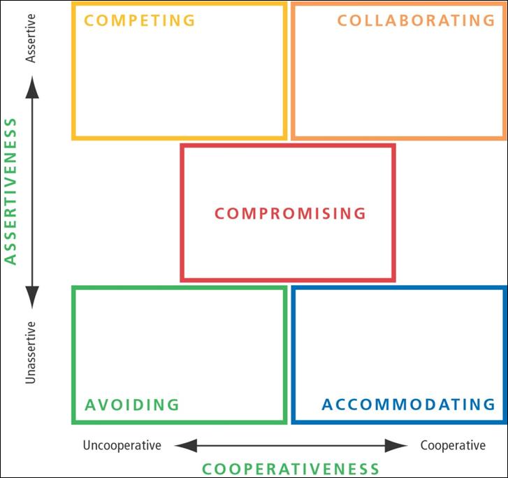 Conflict model