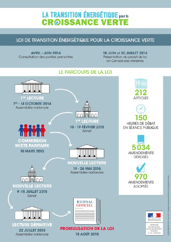 Le parcours législatif.JPG
