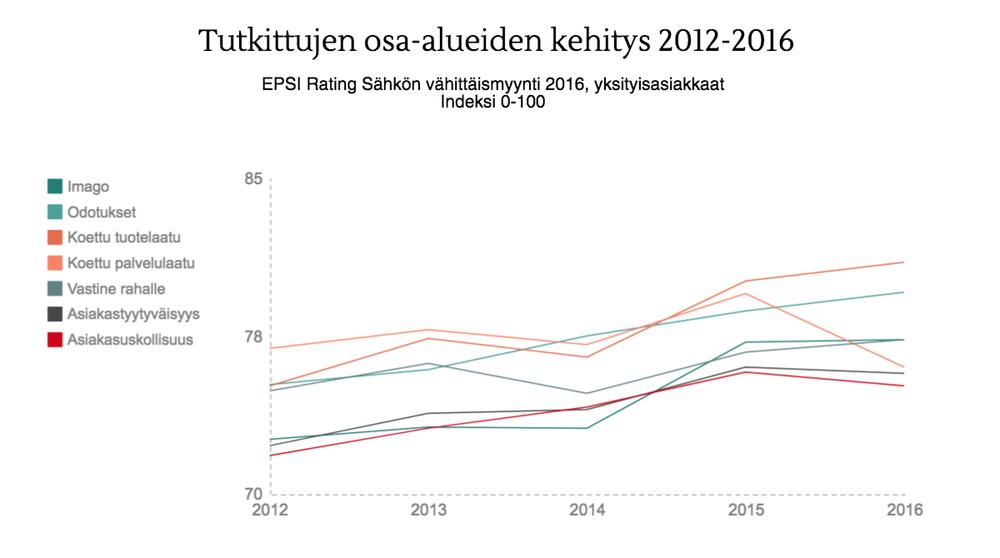 EPSI 2016 osa-alueet.png