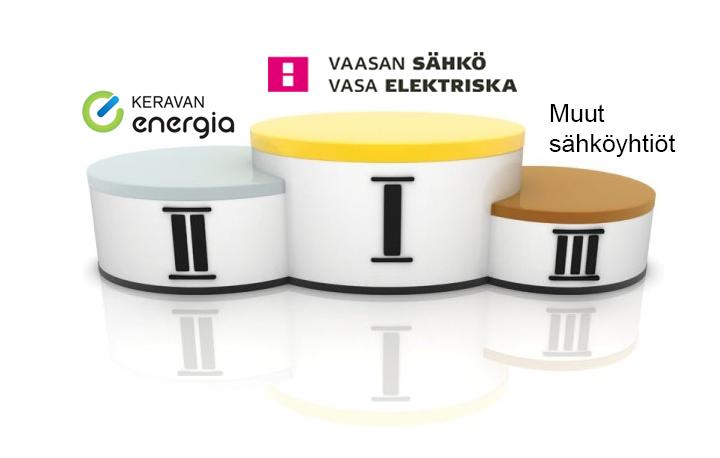Kolmen kärki EPSI Ratingin sähköyhtiövertailussa 2017.