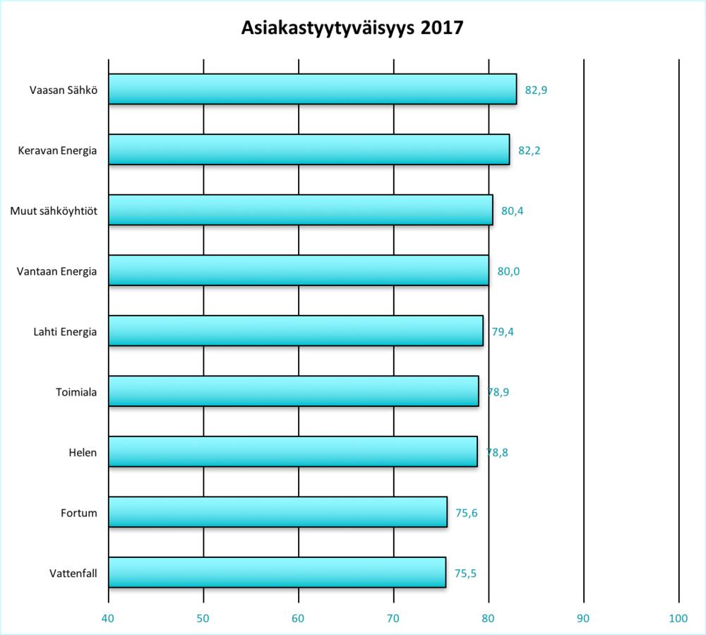 Asiakastyytyväisyys 2017.png