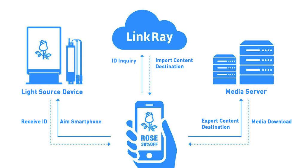 LinkRays flödesschema illustrerat – från innehåll via sändningshårdvaran och ut till konsumenten.