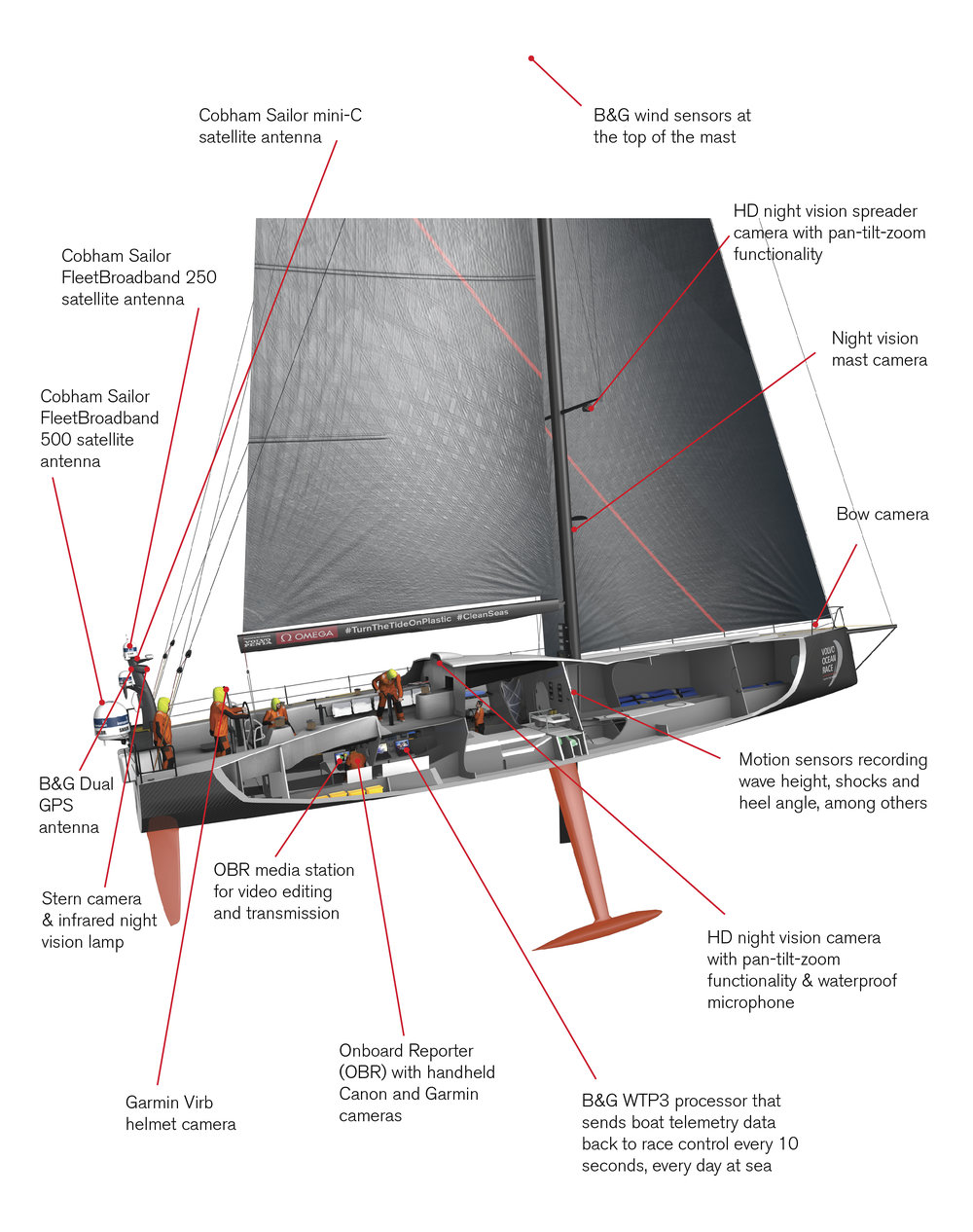 Alla båtar har samma tekniska utrustning för film, foto och sändning.