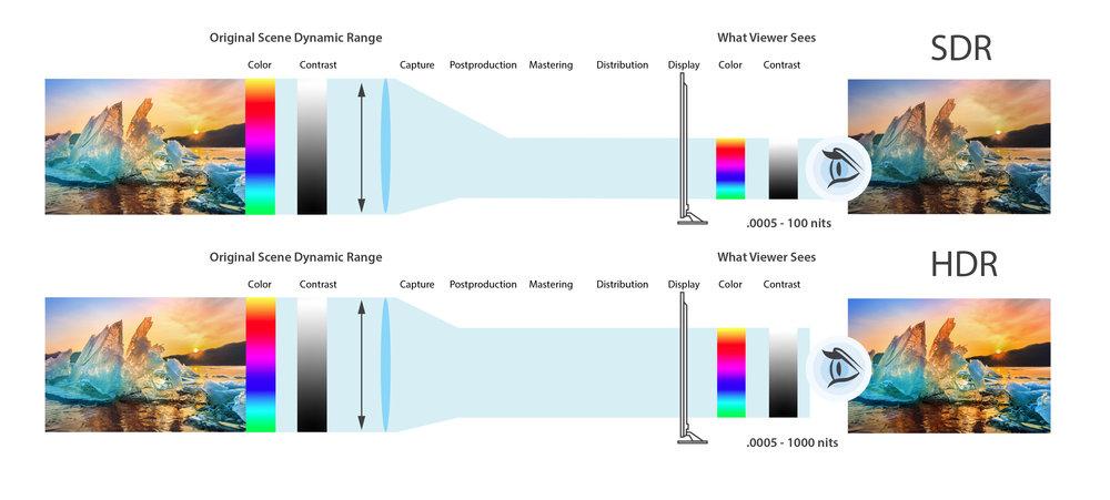 Bilden illustrerar hur vi med vår nya kreativa verktygslåda (BT2100) får möjlighet att visa betydligt mer verklighetstrogna bilder. Om vi i stället för att prata nits och candela/m2 tänker oss bländarsteg, tycker jag att det blir mer tydligt vad BT2100-specifikationen eftersträvar här ovan.