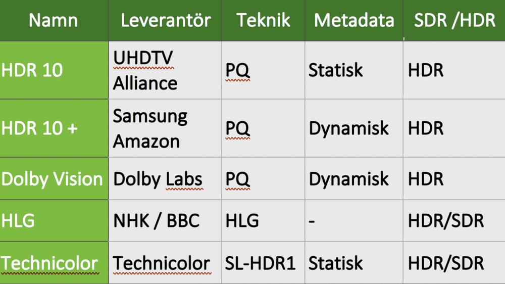 Systemen som används för att överföra och signalera HDR-tv är HLG- eller PQ-baserade (PQ = perceptual quantizer). HLG är designat med huvudsakligt mål att vara bakåtkompatibelt, medan PQ-baserade system är designade för att leverera så bra tv som framtiden tillåter.