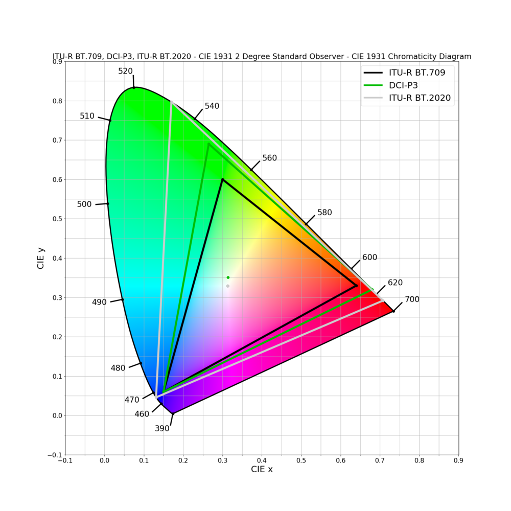 Bilden visar grafiskt hur vi kan uppfatta färgrymd och det omfång respektive standard tillåter. ITU-R BT Rec.709 är den färgrymd som vi ser i dag på en SDR-tv. DCI-P3 är den färgrymd som dagens HDR-tv-monitorer klarar av att återge. ITU-R BT.2020 representerar det färgomfång som ITU-R BT.2100 definierar. Vi kan alltså förvänta oss ännu bättre färgåtergivning i framtiden tack vare denna specifikation.