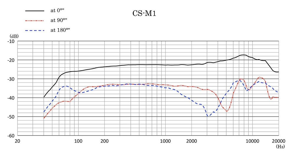 Frekvensgången visar diskantlyftet som ger sådan tydlighet, och även den gradvisa avrullningen av basen från 120 Hz.