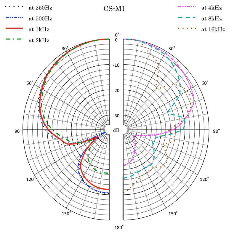 Riktningskarakteristiken är fint kontrollerad upp till åtta kHz där man börjar se hur interferensröret gör den mer ojämn – men det är det värt.