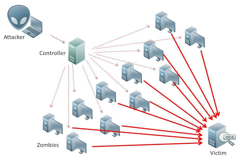 """Bilden beskriver grundprincipen för ett DDoS-attack. Många gånger används privata datorer utan användares vetskap som en av 10 000-tals förfrågare i ögonblicket. Dessa datorer brukar också benämnas """"zombies"""". Internet of Things (IoT) är en besläktad benämning där övrig internetuppkopplad apparatur som kylskåp, larm, värmepumpar, med mera, också hackas och används i dessa nätverk."""