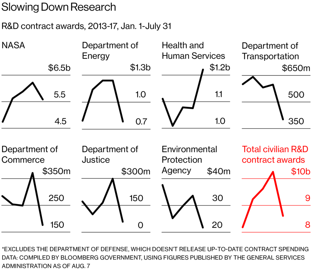 Bloomberg Businessweek put together  this blow by blow  to show how research funding is already slowing under this administration.