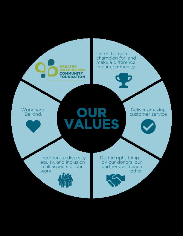 CFNCR-Values_FINAL.png
