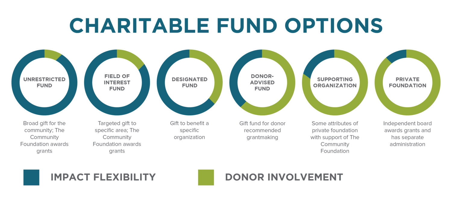 Charitable Fund Options