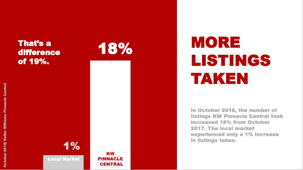 In October 2018, the number of listings KW Pinnacle Central took increased 18% from October 2017. The local market experienced only a 1% increase in listings taken. That's a difference of 19%