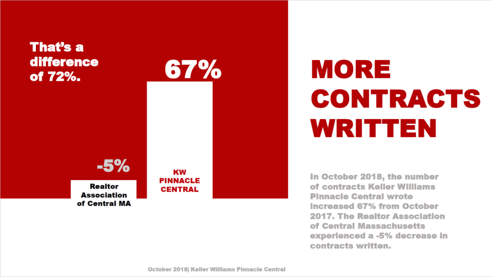 In October 2018, the number of contracts Keller Williams Pinnacle Central wrote increased 67% from October 2017. The Realtor Association of Central Massachusetts experienced a -5% decrease in contracts written. That's a difference of 72%.