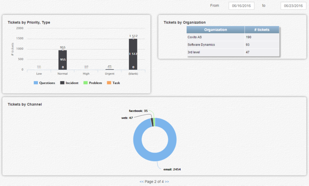 Zendesk-Analytics-2-1024x616.png