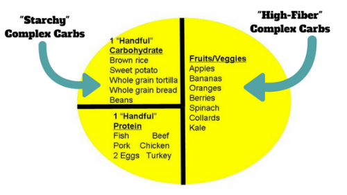 Carbohydrate Ideal Meal Graphics.png