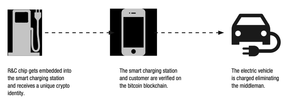 Procedure of charging an electric vehicle at a smart charging station using the Riddle & Code Chip and the blockchain