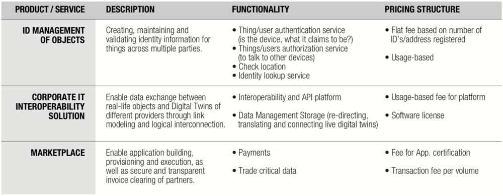Detailed Description of the Identity Management Model