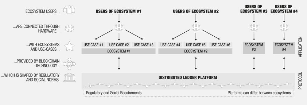 Blockchain-User Interaction Model