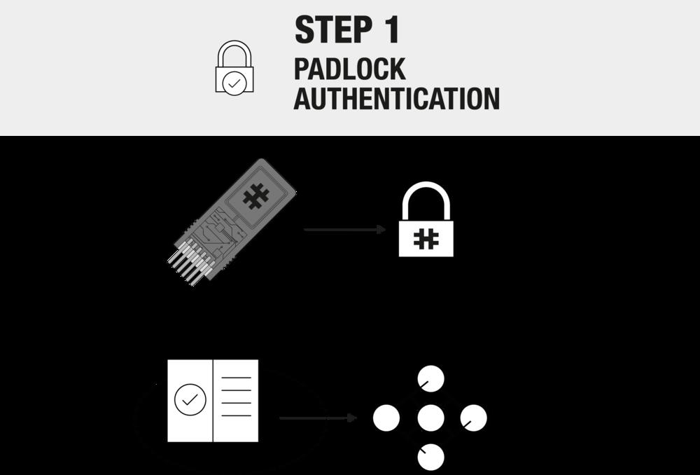 Padlock_Authentication.png