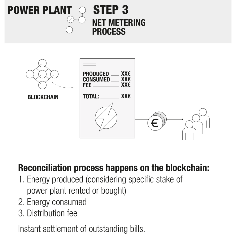 Power_Plant_Net_Meter_Process.png