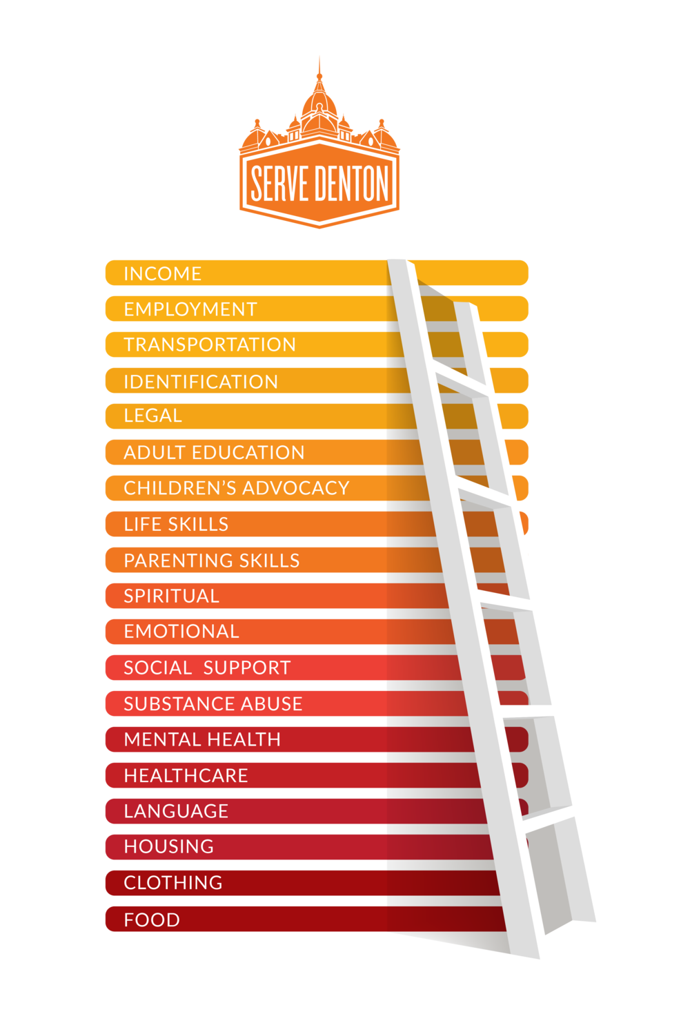 Serve Denton Self-Sufficiency Ladder